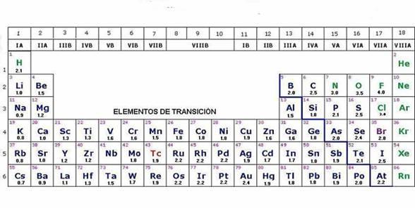 la diferencia en los valores de electronegatividad determina la polaridad de un enlace - Tabla Periodica De Los Elementos Quimicos Con Electronegatividad